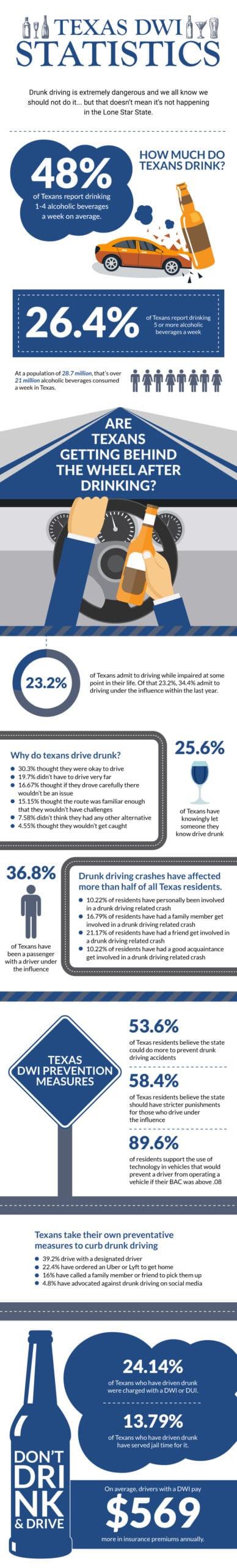 Texas DWI Statistics