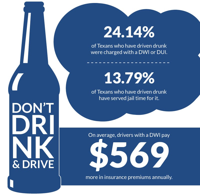 Penalties For Drunk Driving In Texas